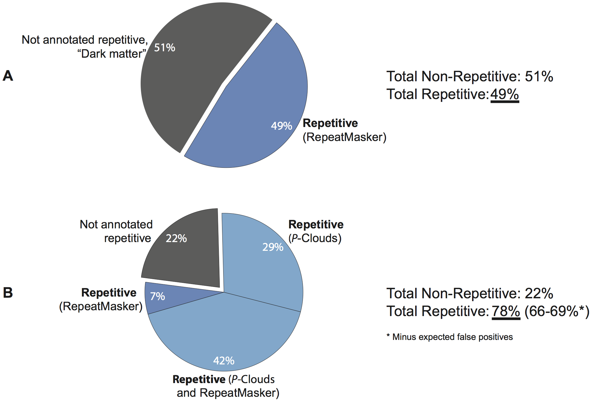 <i>P</i>-clouds and RepeatMasker annotation of the repeat structure of the human genome.