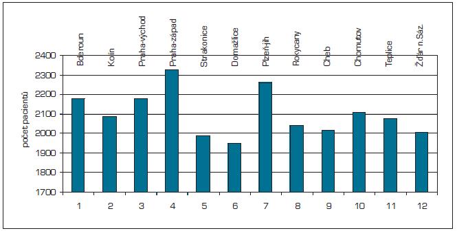 Nejvyšší počty pacientů na jednoho VPL v okrese