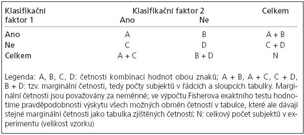Příklad 1: obecná ukázka 2 × 2 tabulky četností.