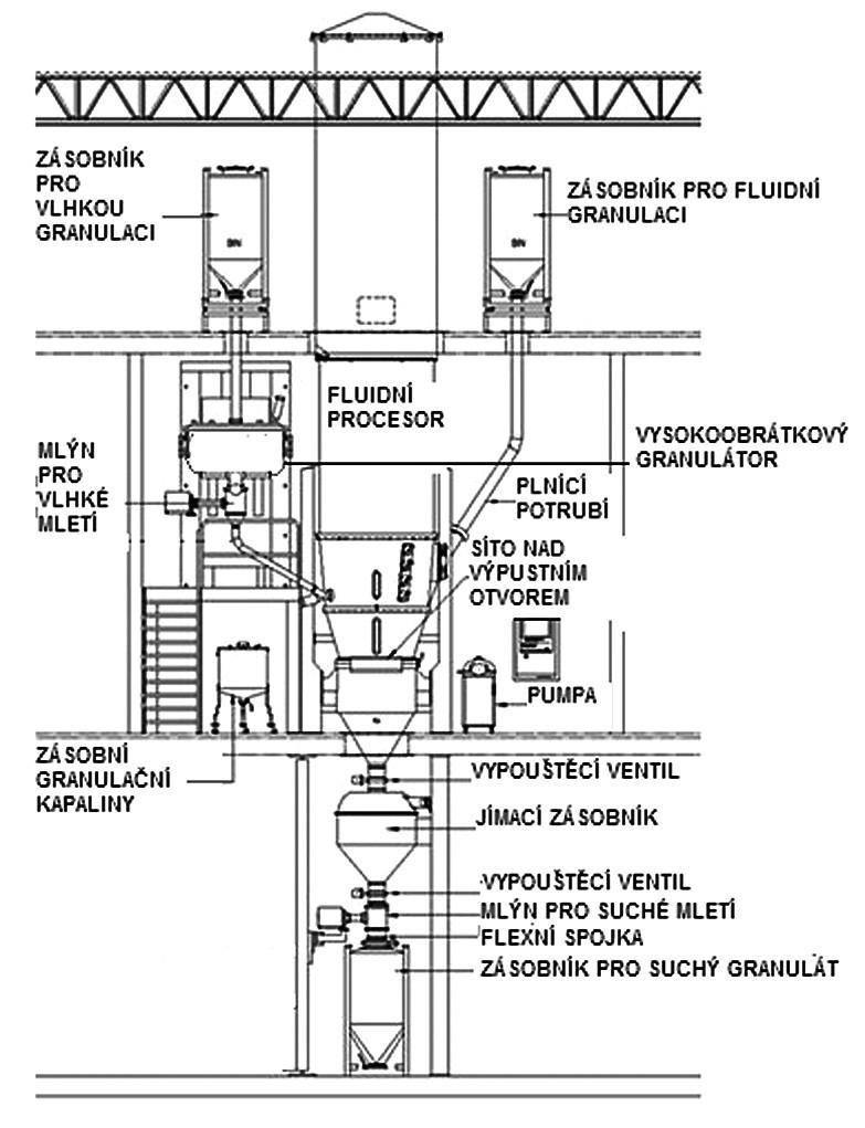 Schéma integrovaného granulačního systému (vertikální uspořádání) (převzato a upraveno z www.vectorcorporation.com)