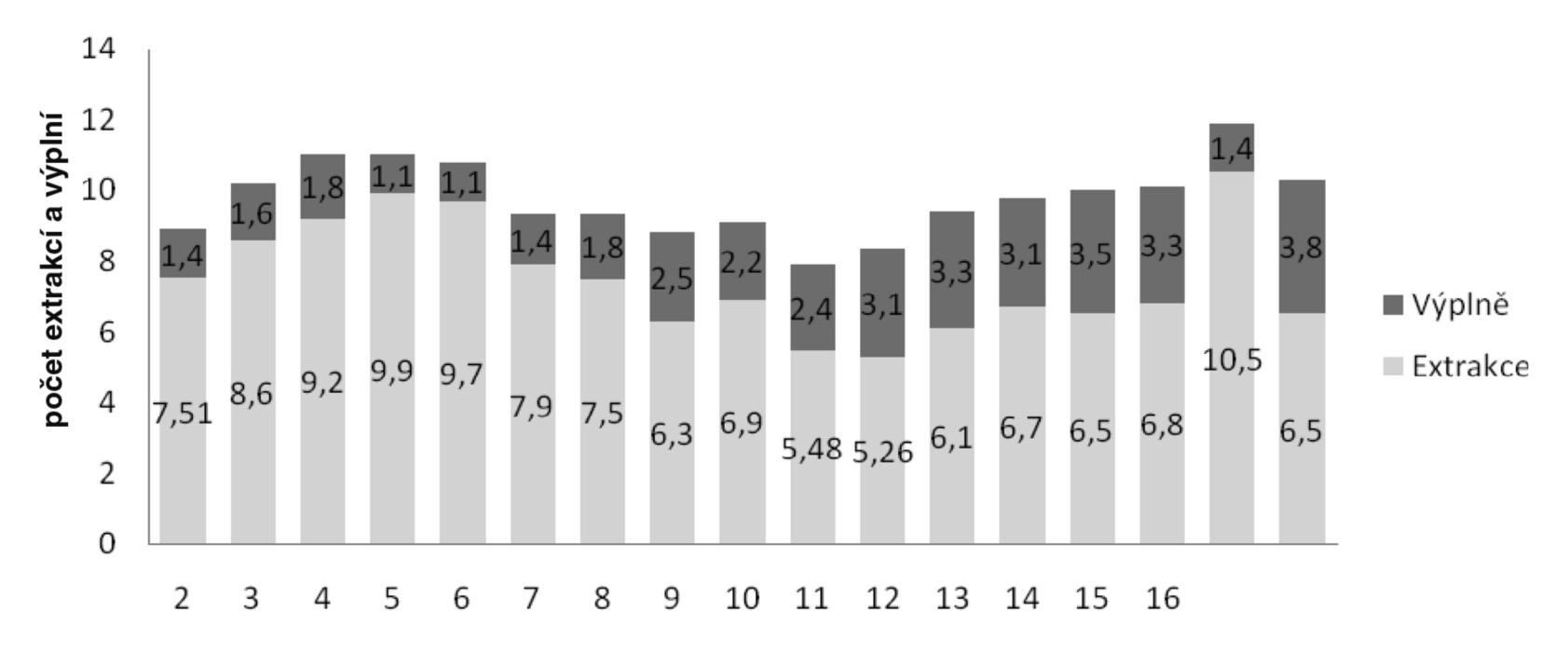 Počet extrakcí a výplní na jednoho pacienta daného věku – Hendikepovaní pacie