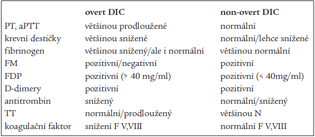 Diagnostika DIC [30].