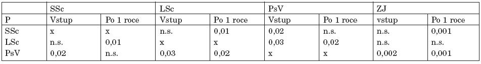 Srovnání U-SE u jednotlivých skupin při vstupním vyšetření a po 1 roce.
