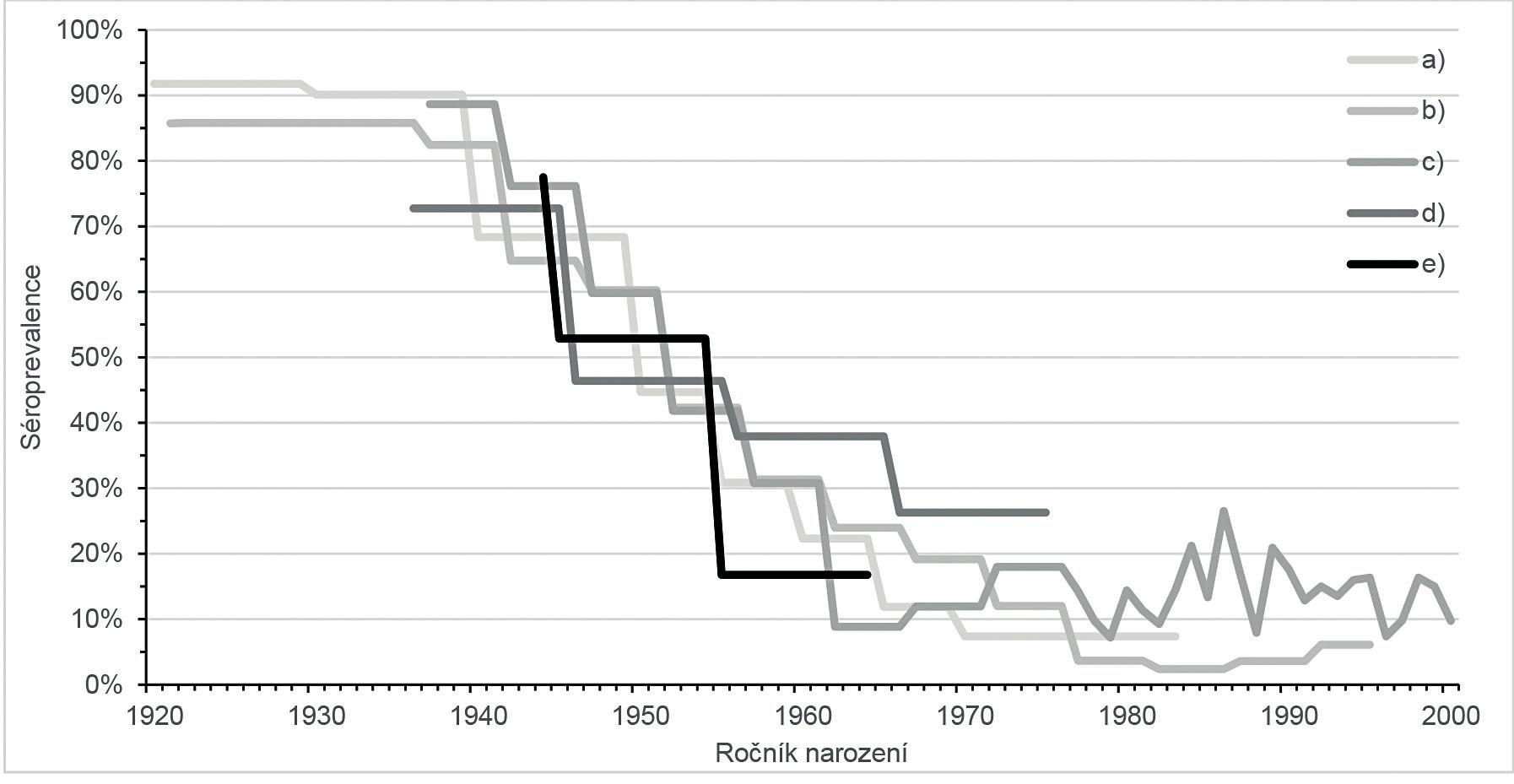 Séroprevalence VHA populace ČR podle ročníku narození a) Sérologický přehled 1984 [7], b) Sérologický přehled 1996 [7], c) Sérologický přehled 2001 [5, 6], d) Séroprevalence u českých vojáků U. N. jednotek v letech 1991–1995 [1] e) Séroprevalence u nevakcinované dospělé populace starší 40 let [3]. Figure 3. VHA seroprevalence in the population of the Czech Republic by year of birth a) Serological survey 1984 [7], b) Serological survey 1996 [7], c) Serological survey 2001 [5, 6], d) Seroprevalence in Czech soldiers of U. N. in 1991–1995 [1], e) Seroprevalence in non-vaccinated adults aged <40 years [3].