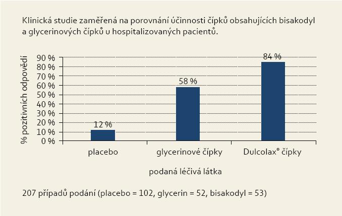 Počet pozitivních odpovědí při léčbě zácpy pomocí bisakodylových a glycerinových čípků v porovnání s placebem (v %) (převzato z: Church G. Evacuant suppositories: Comparison of Dulcolax and glycerine. Scott Med J 1959; 4(2): 94–95). Graph 1. Number of positive responses in the treatment of constipation using bisacodyl and glycerin suppositories compared to placebo (in %) (Church G. Evacuant suppositories: Comparison of Dulcolax and glycerine. Scott Med J 1959; 4(2): 94–95).
