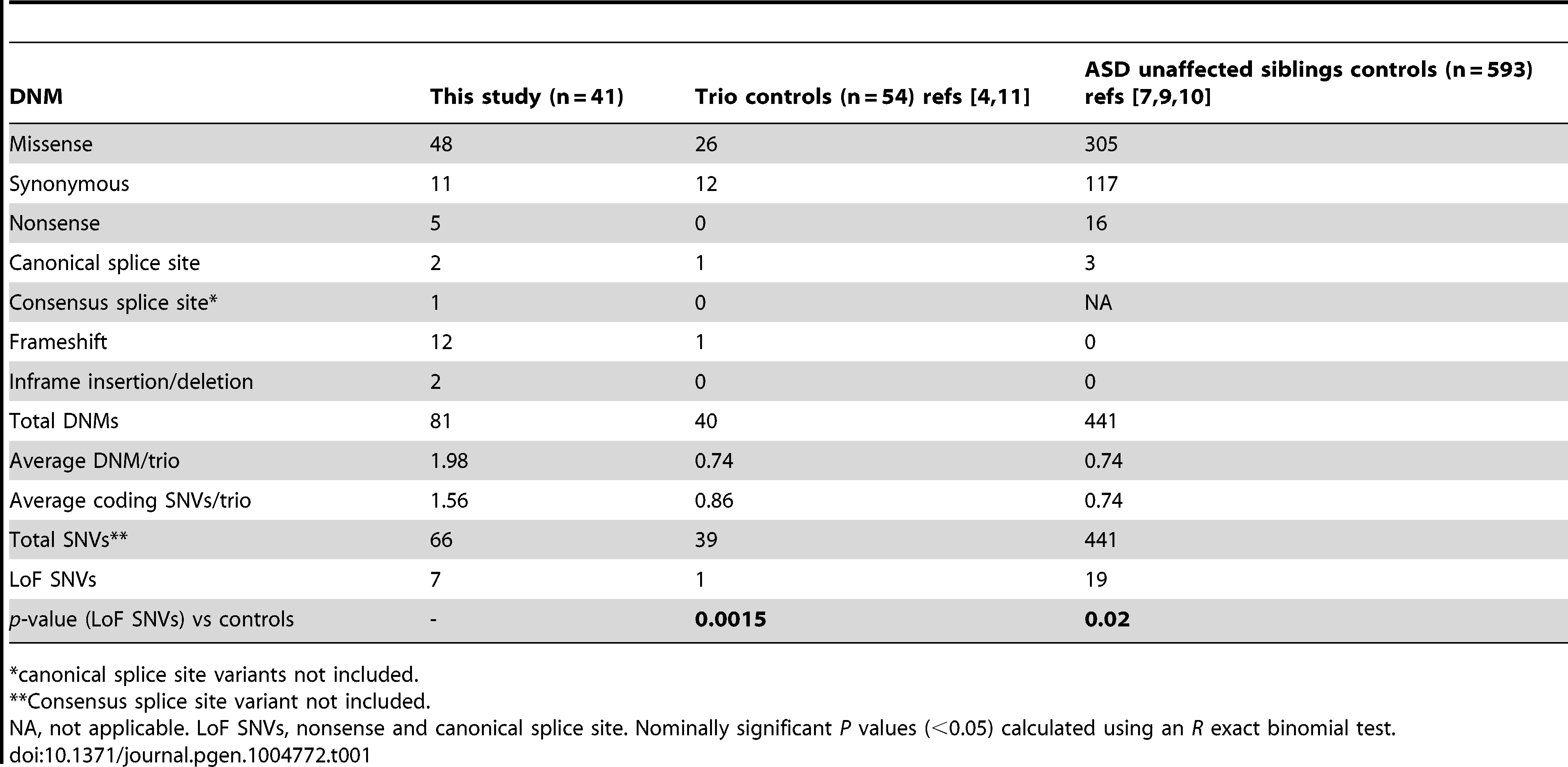 Distribution of the DNMs identified in this study and in controls.