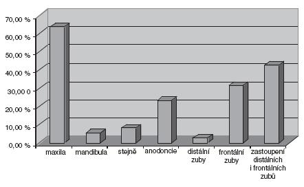 Procentuální zastoupení postižení dentice – odpovídá tabulce 1.