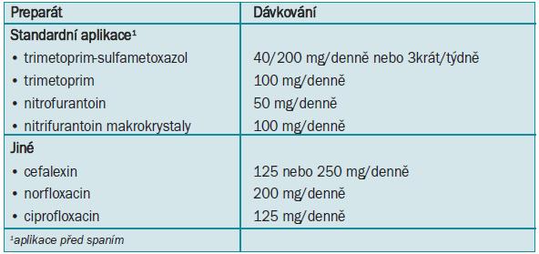 Antimikrobiální režimy zaznamenané profylaktické úspěšnosti při prevenci akutní nekomplikované infekce močových cest u žen.