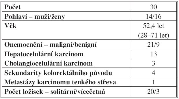 Charakteristika souboru [17] Tab. 2: Patient group characteristics [17]