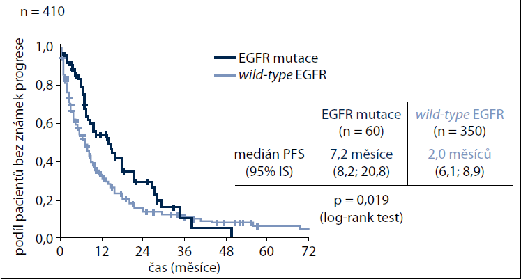 Srovnání celkového přežití (OS) od zahájení léčby EGFR-TKI mezi pacienty s mutací genu EGFR a pacienty s <em>wild-type</em> EGFR genem.