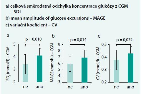 Porovnání krátkodobé glykemické variability u pacientů s DM1T bez komplikací (NO, bílé sloupce) a s mikrovaskulárními komplikacemi (YES, černé sloupce). Upraveno podle [35]