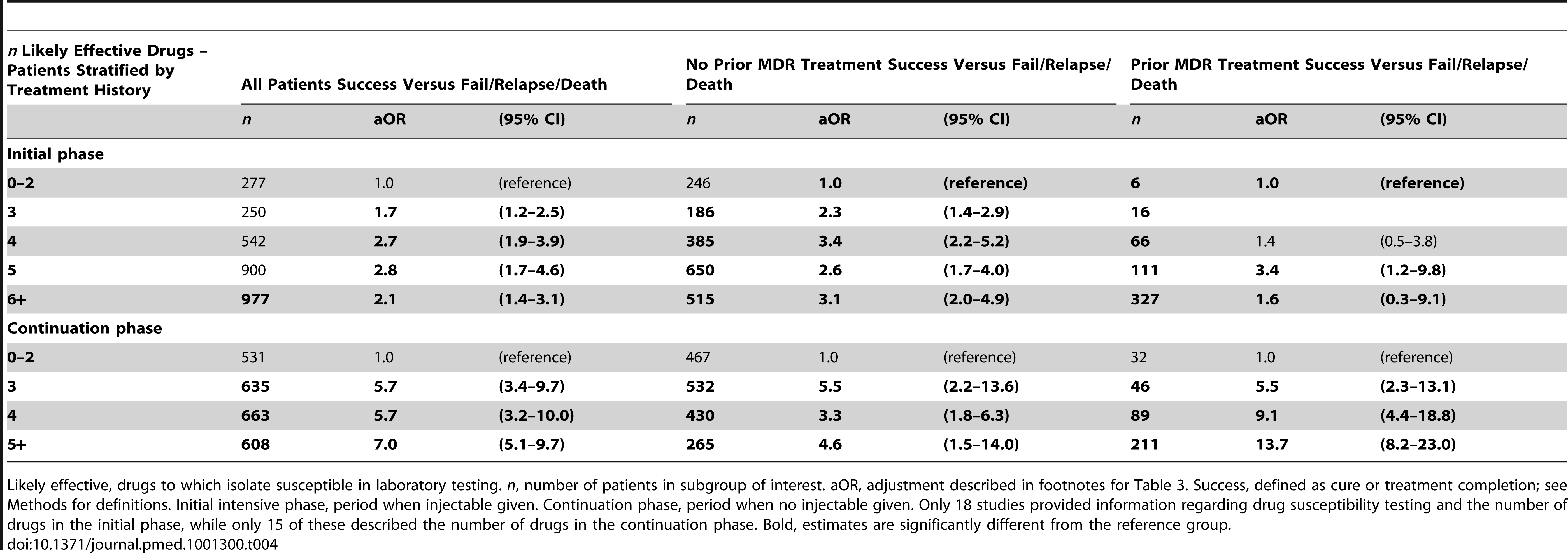 Effect of previous treatment on association of number of likely effective drugs with treatment success—during different phases of treatment.