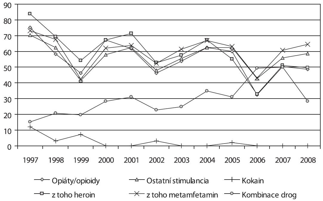 Vývoj podílu injekčního užívání u problémových uživatelů drog v letech 1997–2008 (v %) Fig. 7. Trends in the rates of problematic injecting drug users by drug group, 1997–2008