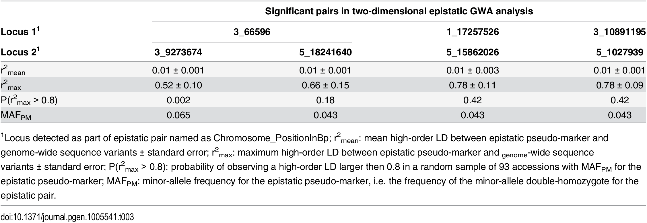 """Estimation of the risk that epistatic pairs identified in the GWA analysis are due to high-order LD to unobserved functional variants (""""apparent epistasis"""")."""