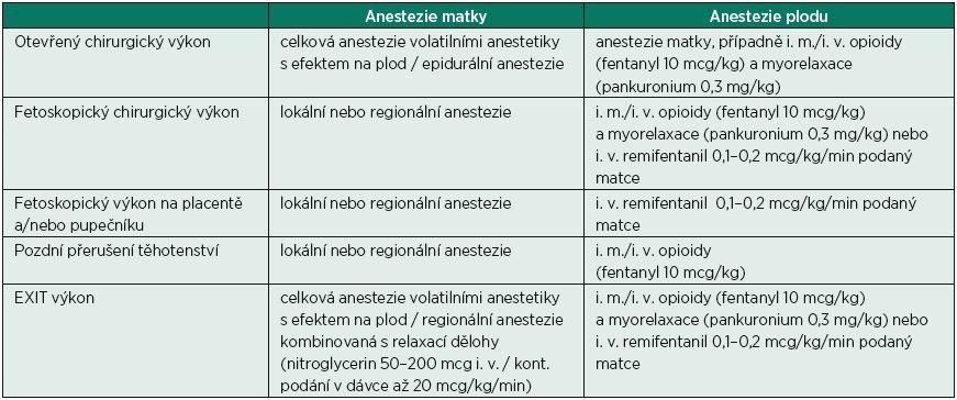 Management anestezie matky a plodu (převzato z [23], Van de Velde et al.)