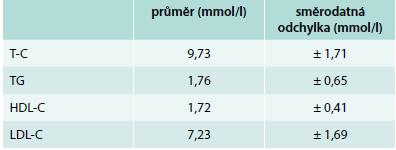Průměrné hodnoty vstupního lipidogramu