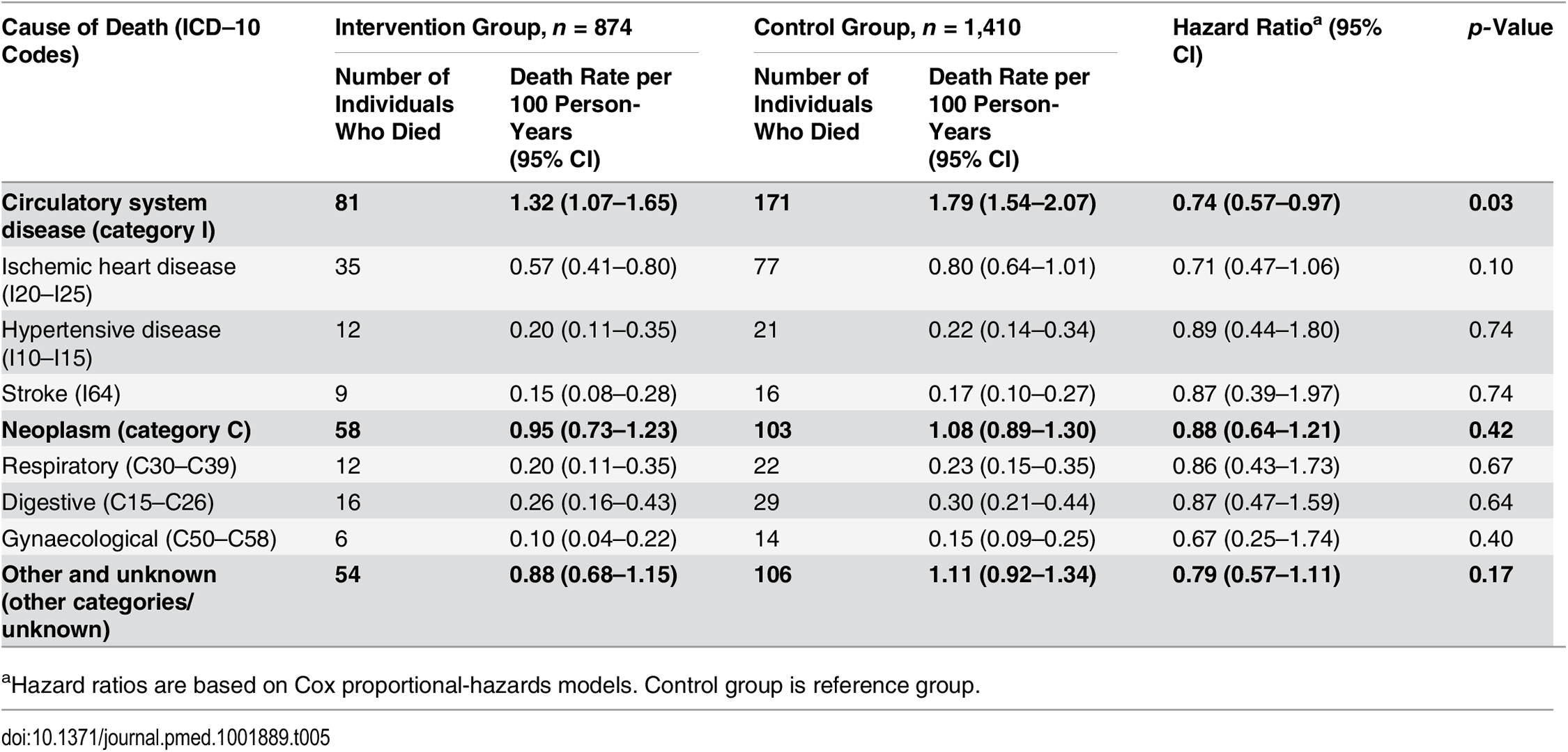 Secondary outcome at 8-y follow-up: mortality rates for main causes and sub-causes of death.