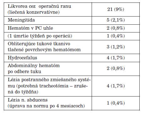 Pooperačné komplikácie u 238 operovaných pacientov – 42 (17,68 %).