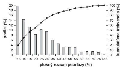 Histogram plošného rozsahu kožných prejavov (stĺpcový graf) ajeho kumulatívna frekvencia (spojnicový graf). Hranice kvartilov sú 7 %, 17 % a30,6 % telesného povrchu.