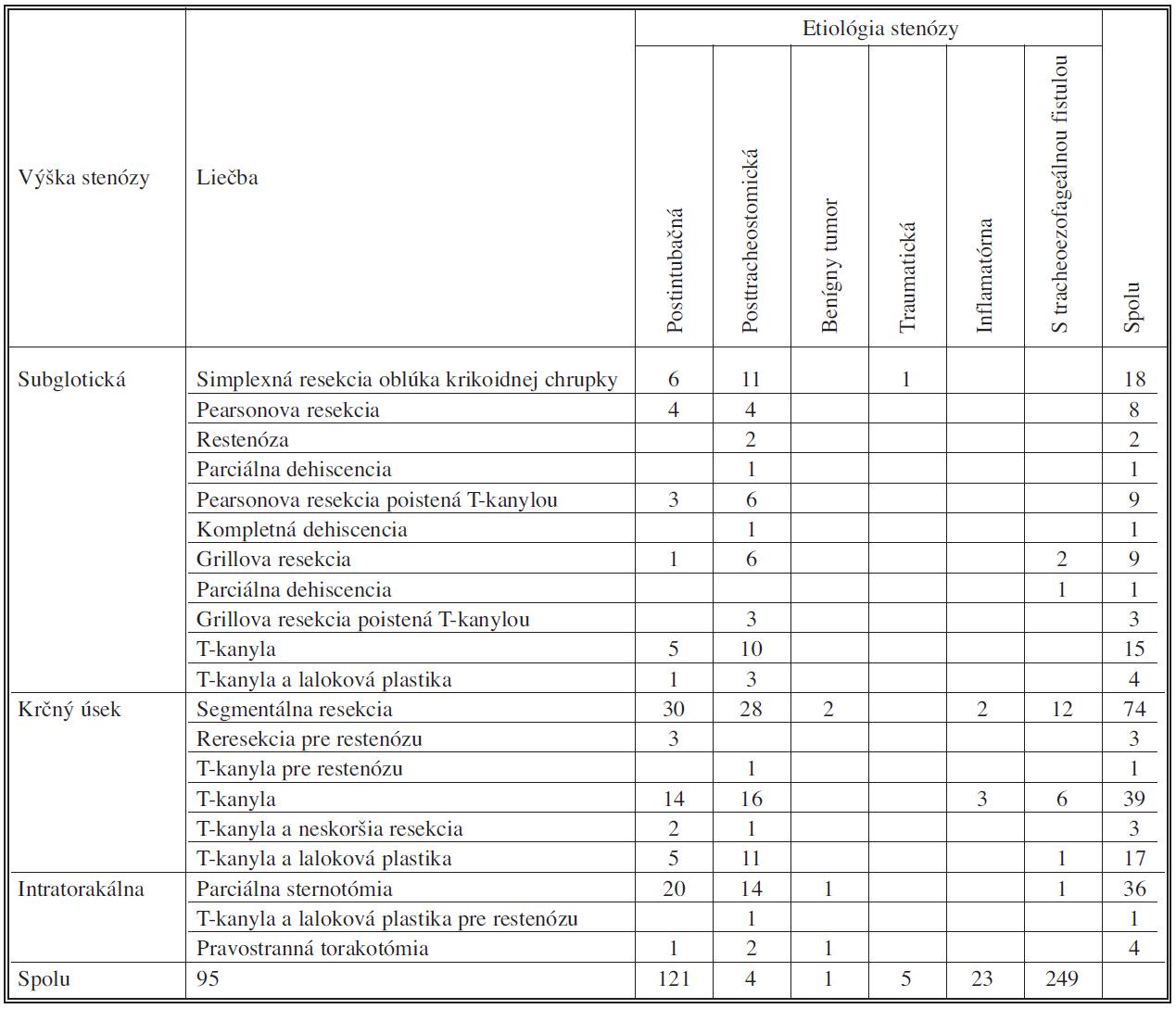 Súbor pacientov so stenózou trachey riešený na Klinike hrudníkovej chirurgie v období 1995–2009 Tab. 1. Patient groups with tracheal stenoses, treated in the Thoracic Surgery Clinic from 1995 to 2009