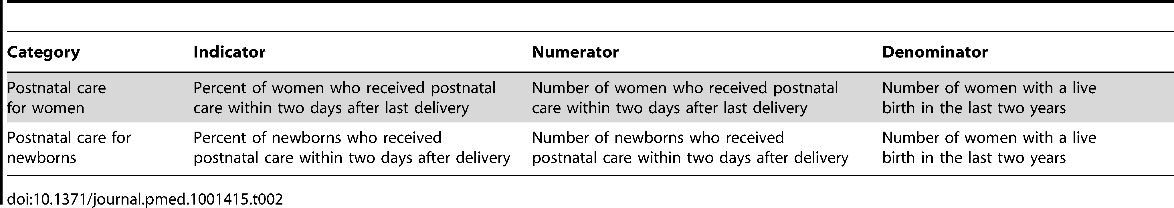 Global indicators for postnatal care coverage, 2010.