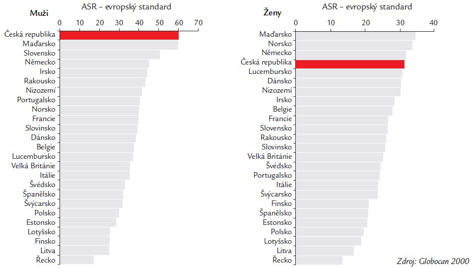Incidence zhoubných nádorů ve vybraných evropských zemích: ZN tlustého střeva a konečníku.