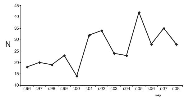 Nemoci z arbestu uznané v ČR v letech 1996–2008