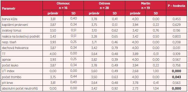 Hodnocení významnosti ukazatelů škály SOS-CZ mezi sestrami v jednotlivých nemocnicích