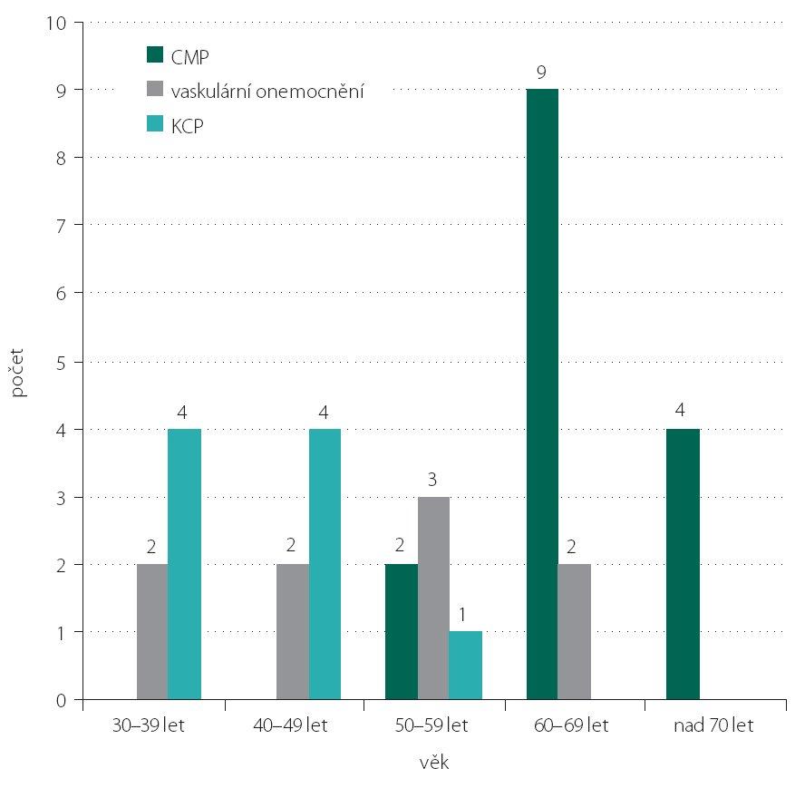 Příčiny okohybných poruch ve studijní skupině podle věku.