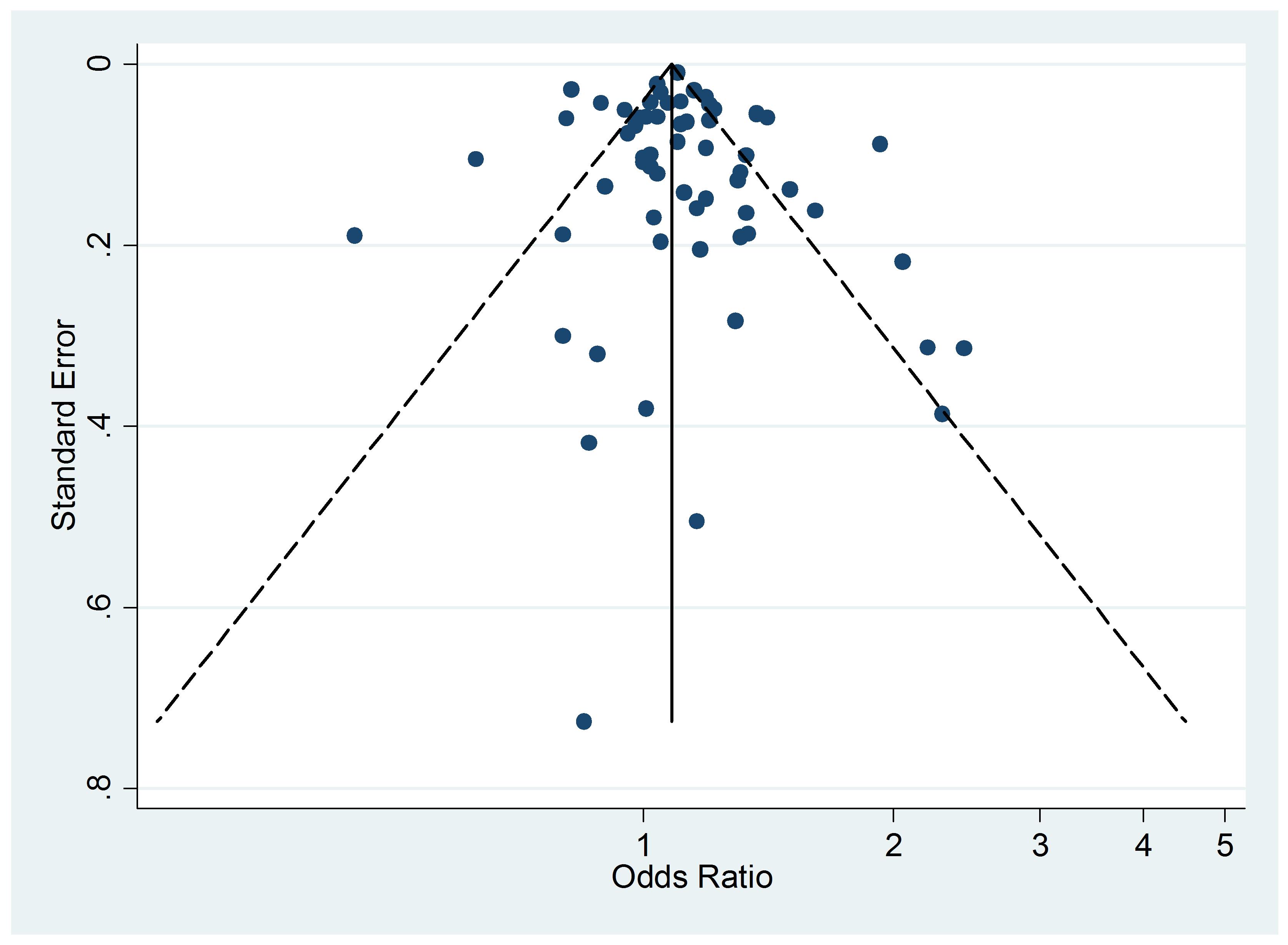 Funnel plots of relative risk versus standard error of relative risk: allergic rhinitis, passive smoking.