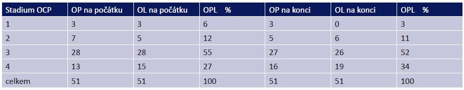 Stadia OCP na počátku a na konci sledování
