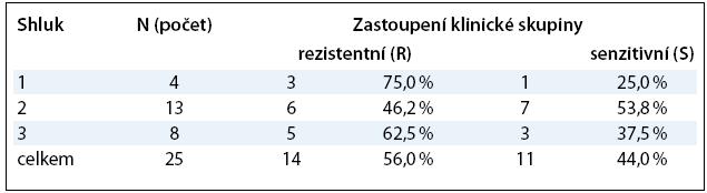 Rozdělení souboru na tři podskupiny dle podobnosti proteinových profilů a ztah k léčebné odpovědi.