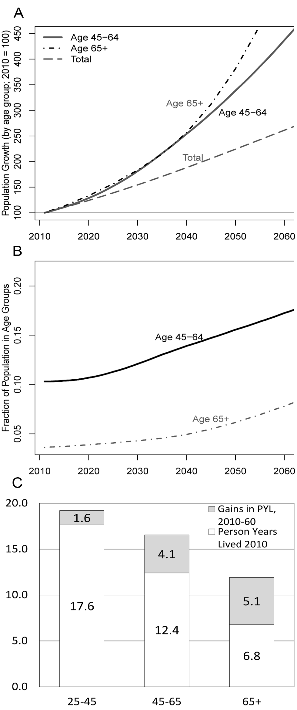 Population growth by age group in SSA 2010–2060, share of total population by age groups, and person-years lived by age group.