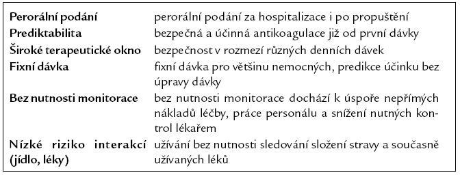 """Vlastnosti """"ideálního"""" antitrombotika."""