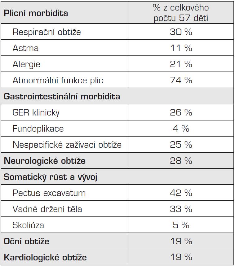 Souhrnná tabulka dlouhodobé morbidity sledovaného souboru dětí po operaci vrozené brániční kýly.