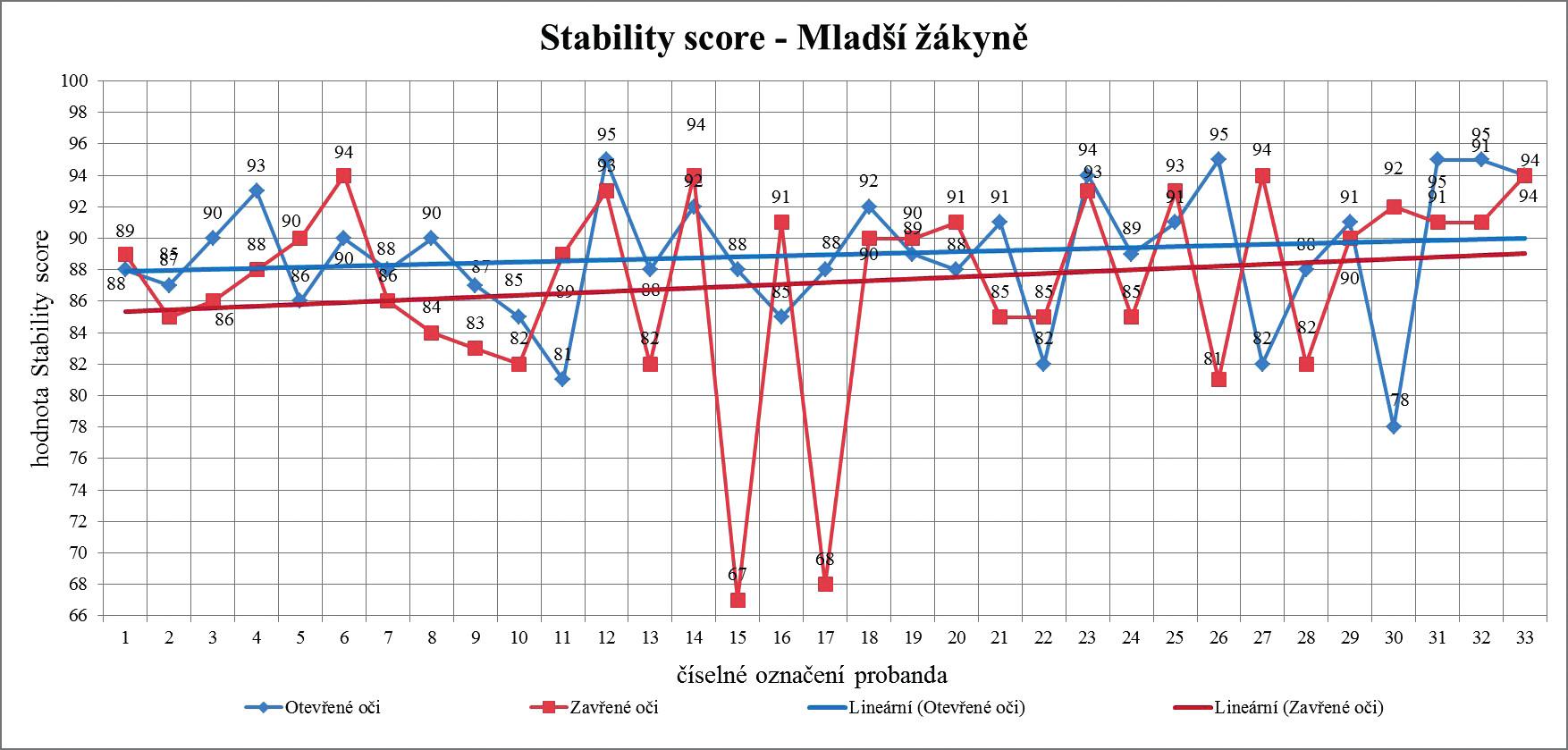 Lineární trend hodnot Stability score při otevřených a zavřených očích u kategorie mladší žákyně v závislosti na délce praxe v synchronizovaném plavání.