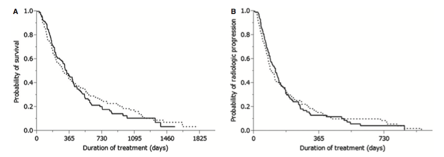 Figure 2. (A) Kaplan–Meier analysis of overall survival in patients with (dotted line) and without (solid line) extrahepatic metastasis (P = 0.7654). Median survival time was 11.0 months versus 9.6 months, respectively. (B) Kaplan–Meier analysis of radiologic progression-free survival in patients with (dotted line) and without (solid line) extrahepatic metastasis (P = 0.8658). Median survival time was 4.0 months versus 3.2 months, respectively.