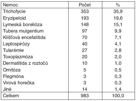 Profesionální zoonózy v ČR*