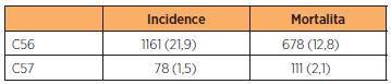 Incidence a mortalita karcinomu ovaria a vejcovodu v České republice v roce 2008