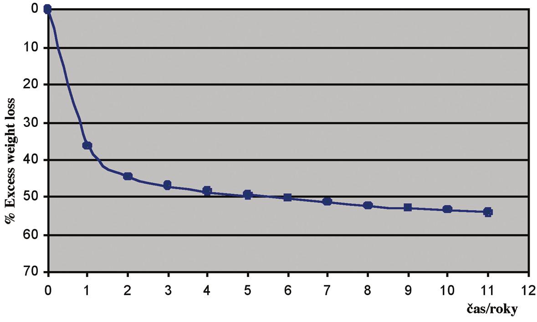 %EWL po LAGB Graph 4. %EWL after LAGB