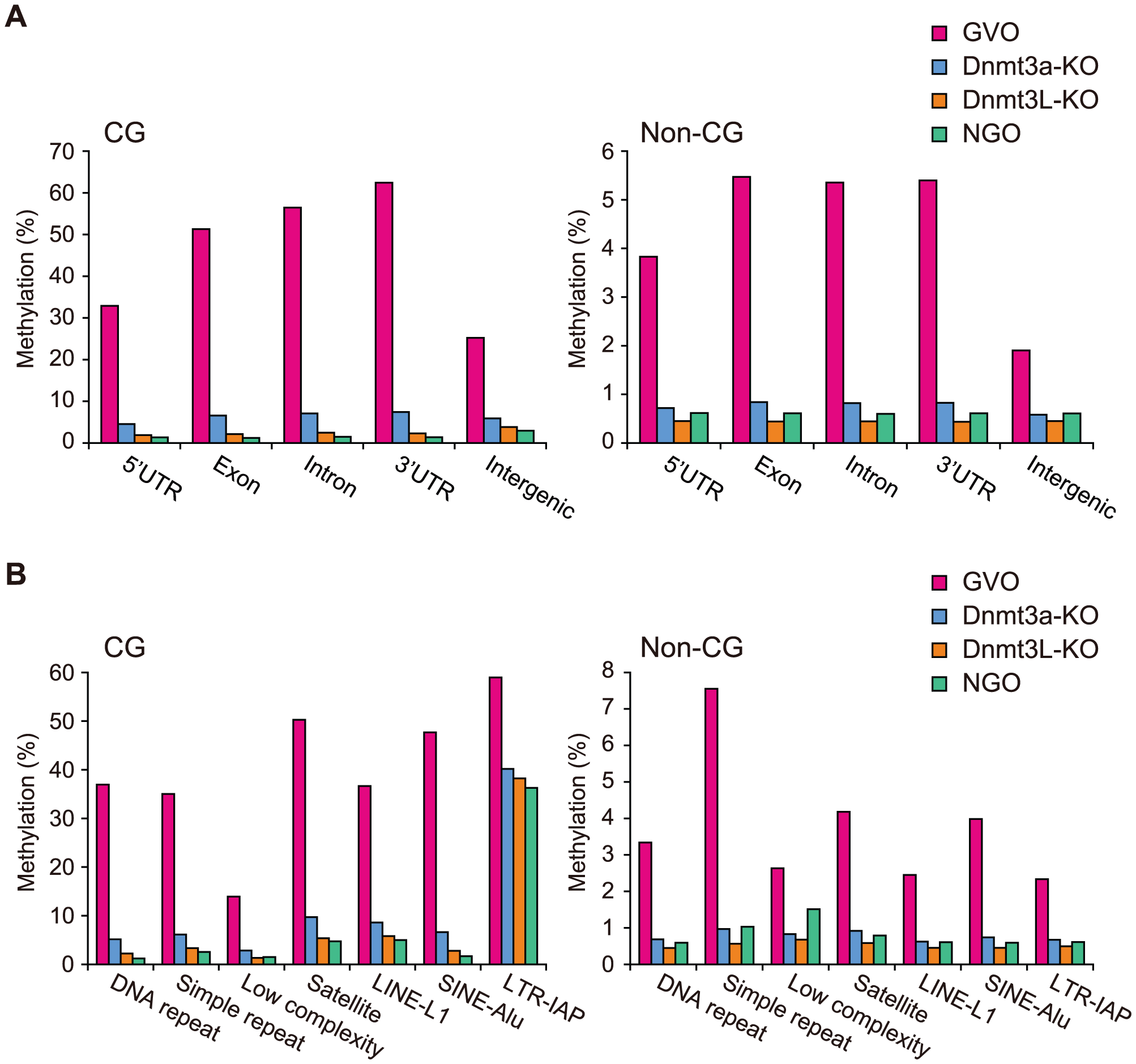 CG and non-CG methylation levels in different genomic elements in NGOs, GVOs, Dnmt3a-KO, and Dnmt3L-KO.
