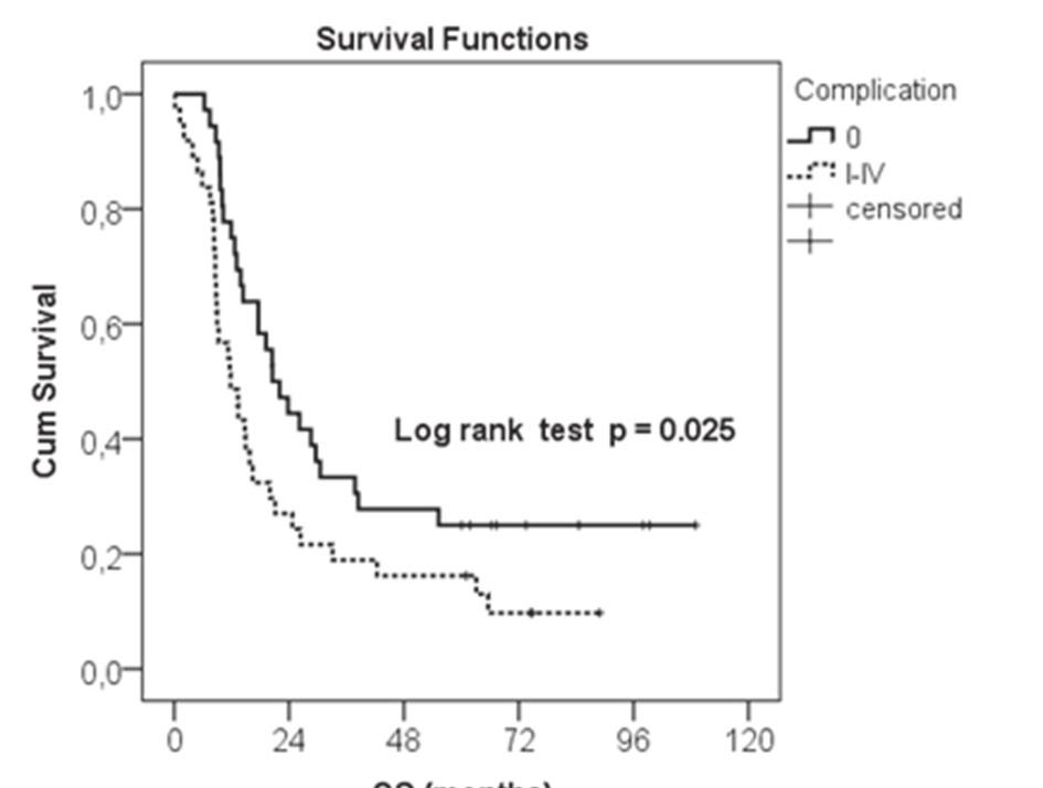 Kaplan-Meierova analýza, komplikace Graph 1: Kaplan-Meier analysis; complications