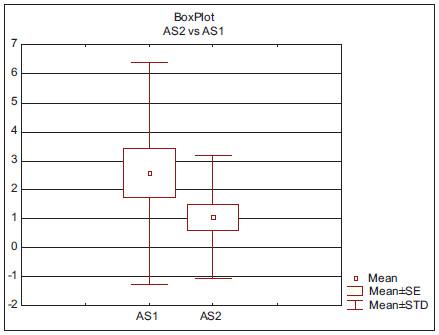 Krabicový graf AS před léčbou a po léčbě.