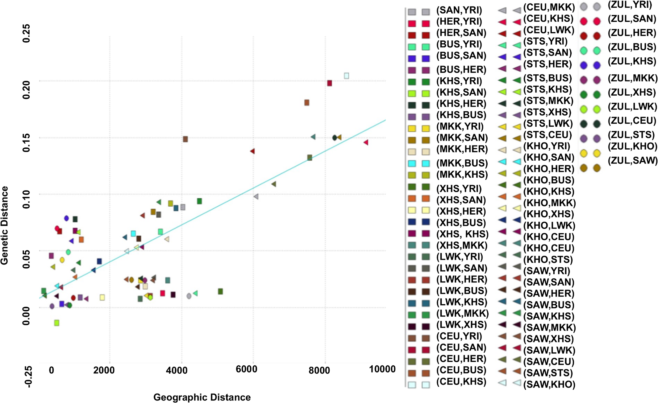Relationship between genetic distances from southern African populations and their corresponding geographic distances.