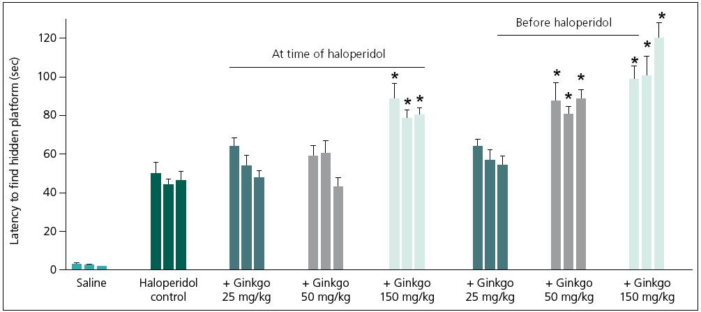Fig. 3. Effect of Ginkgo biloba extract on haloperidol-induced (2 mg/kg, i.p.) impairment of learning and memory of mice in the Morris water maze test.