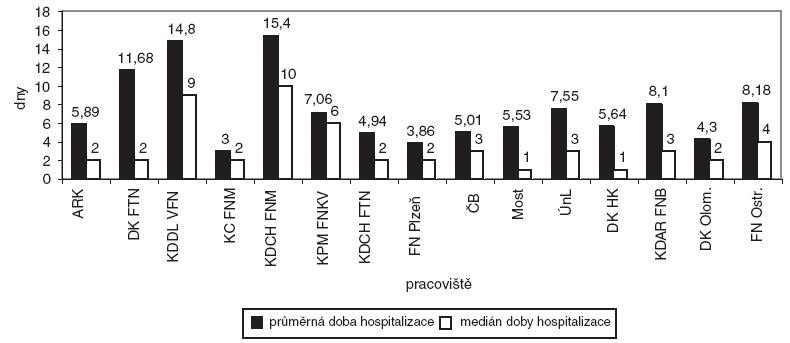 Průměrná doba a medián hospitalizace
