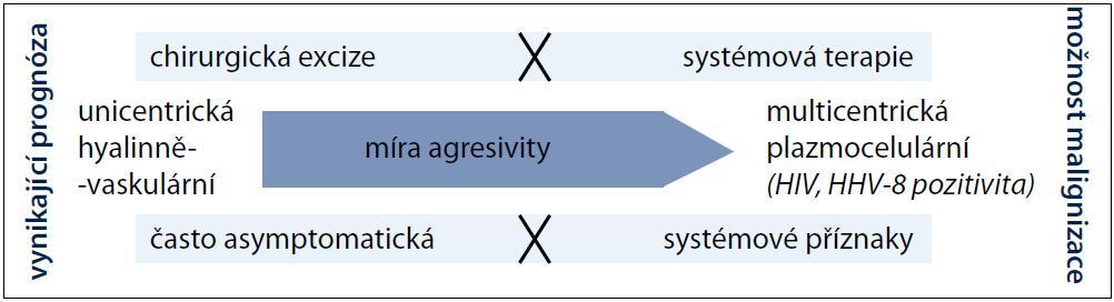Schéma pomyslné škály agresivity onemocnění.