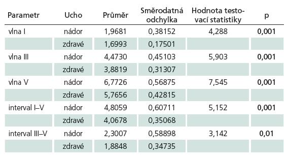 Základní statistická charakteristika a výsledek t testu – srovnání mezi zdravým uchem a uchem s vestibulárním schwannomem při BERA před radiochirurgií pro intenzitu 80 dB, počet pacientů 27.