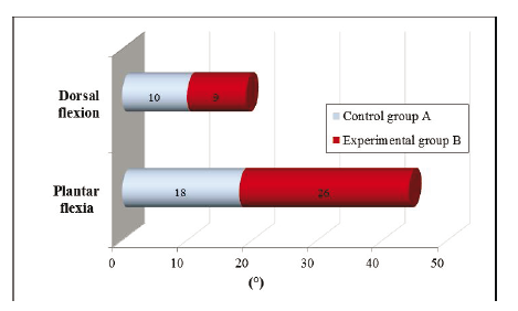 Fig. 3: Dorsal flexion improvement and the plantar flexion improvement A and B.