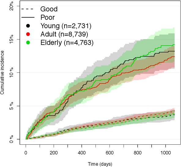 Probability for redeeming prescriptions of antidepressants. Cumulative incidence for redeeming prescriptions of antidepressants during the study period with 95 % confidence interval for poor and good mental health, stratified by age groups, young (16–29 years of age), adults (30–59 years of age) and elderly (≥ 60 years of age) from the North Denmark Region Health Survey 2010 [24]. n = 16,233